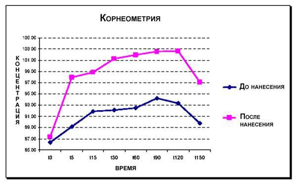 Фитомелатонин косметика