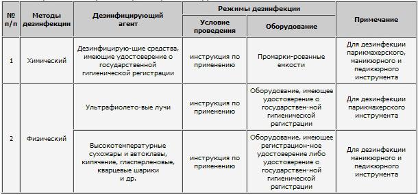 Дезинфекция и стерилизация маникюрного и парикмахерского инструмента