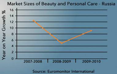 Beauty and Personal care industry in Russia
