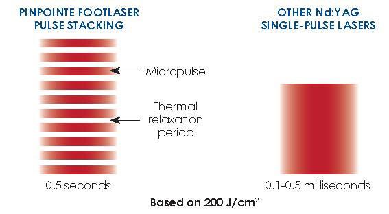 Pin Pointe foot laser