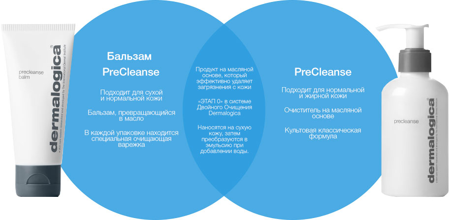 Тест-драйв очищающих средств Dermalogica
